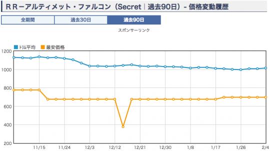 RR-アルティメット・ファルコン シク ショップ平均